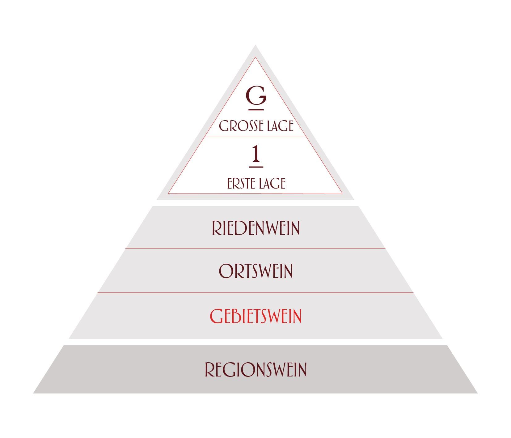 5 Gebiets