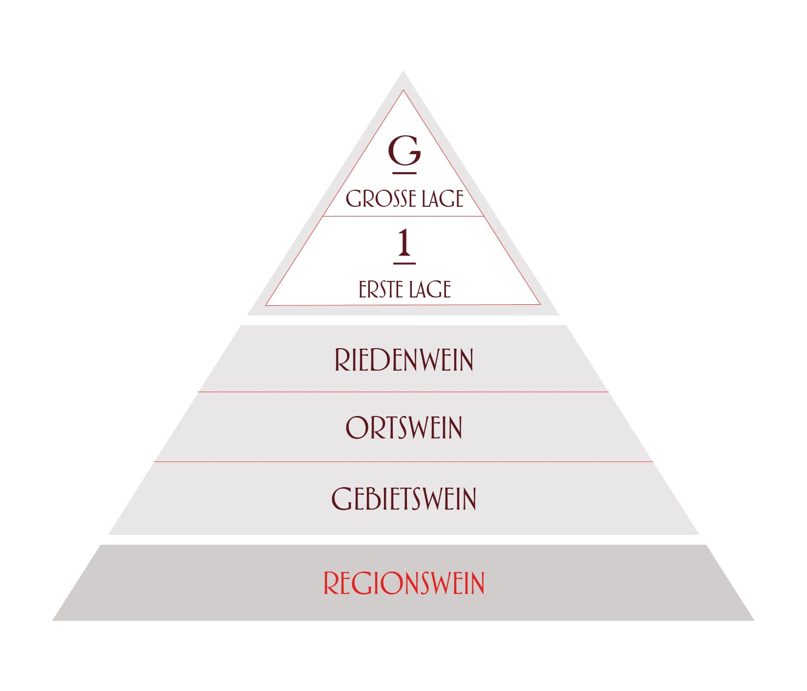 6 Regions